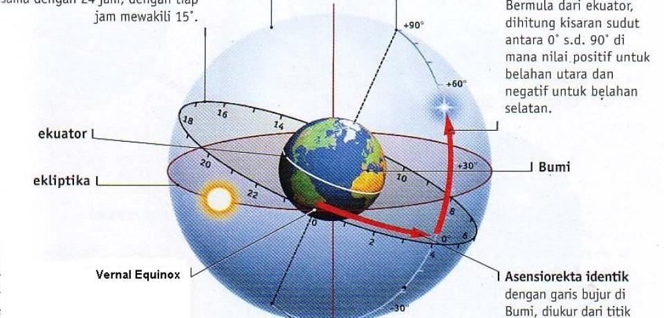 Sistem Koordinat Equatorial