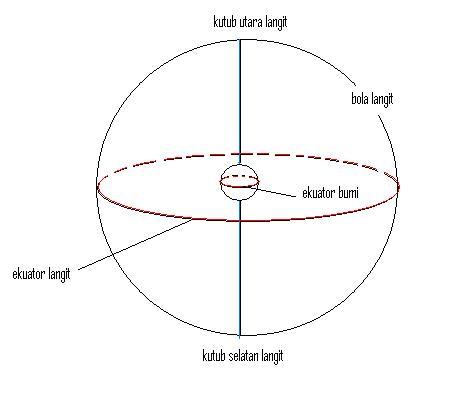 Sistem Koordinat Equatorial Kafe Astronomi Com