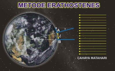 Gbr. Metode Eratosthenes