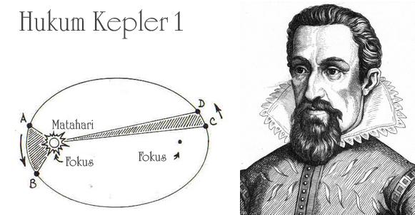 Hukum kepler 1 copy