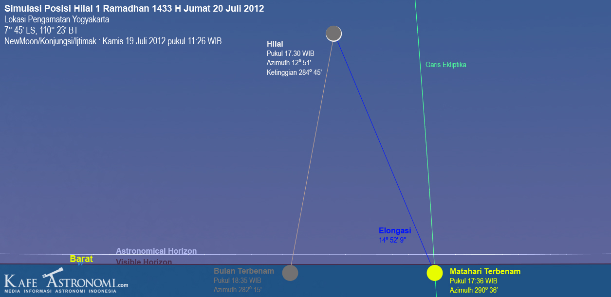 Simulasi Posisi Hilal Jumat 20 Juli 2012.