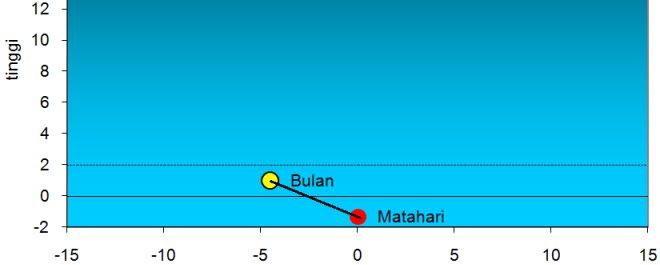 posisi Bulan dan Matahari untuk Cakung pada Kamis 19 Juli 2012 saat terbenam berdasarkan hisab sistem kontemporer yang berakurasi tinggi. Nampak Bulan masih berada di bawah batas garis tinggi 2 derajat. Garis tebal penghubung Bulan dan Matahari adalah elongasi