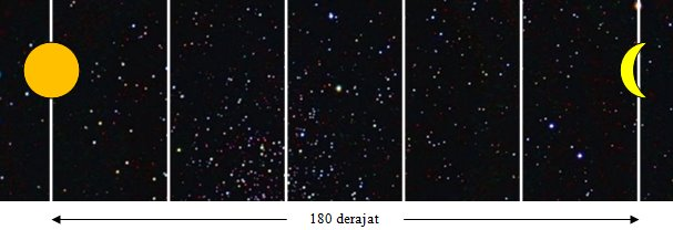Posisi Bulan dan Matahari dalam peta langit pada saat status purnama (istiqbal). Garis-garis putih vertikal merepresentasikan garis-garis bujur ekliptika. Nampak Bulan dan Matahari tepat berselisih 180 derajat dalam garis bujur ekliptika yang ditempatinya. Sumber : Sudibyo, 2012.