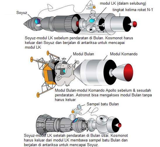 Perbandingan konfigurasi Soyuz-modul LK dengan modul Komando-modul Bulan dalam program Apollo beserta aksesibilitasnya. Sumber : Space.com, 2011.