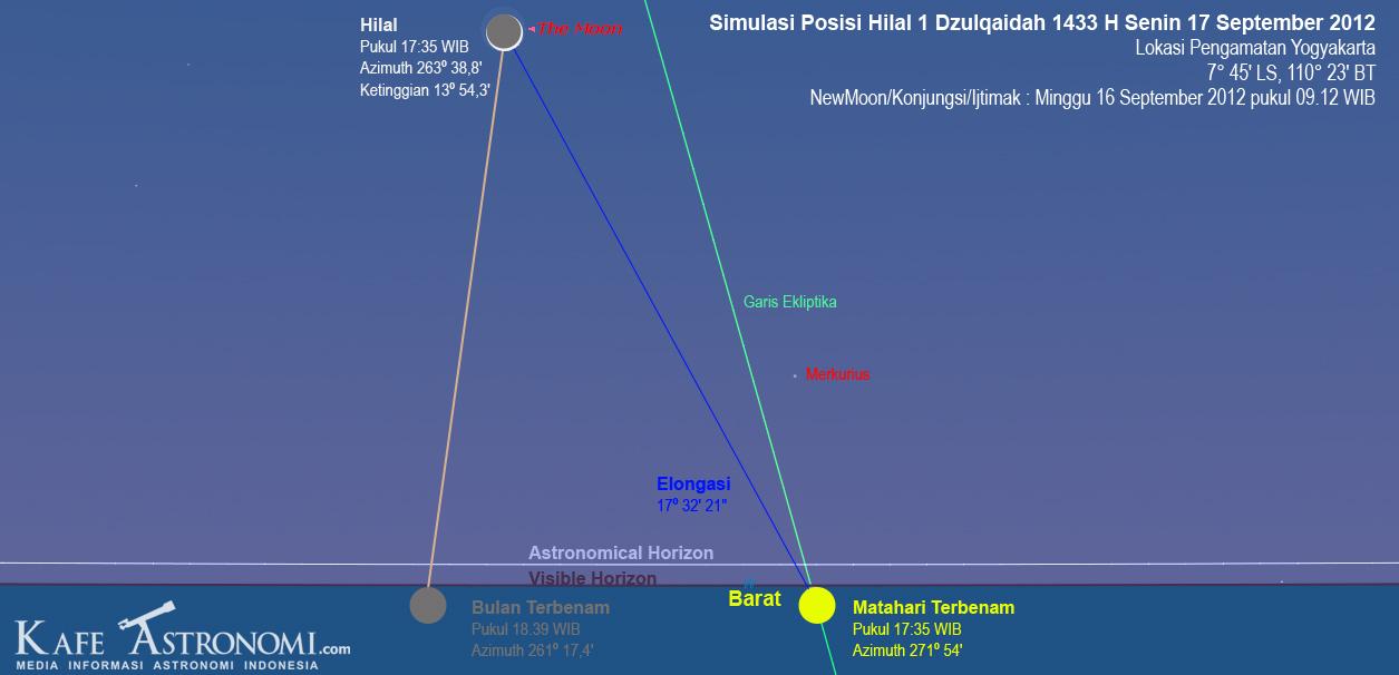 Simulasi Posisi Hilal 17 September 2012. Dok : Kafe Astronomi.com