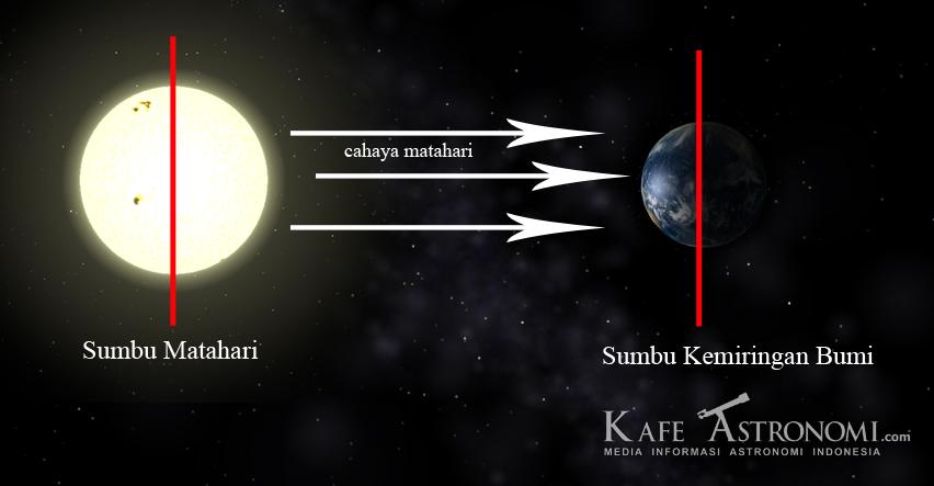 Posisi kemiringan sumbu bumi yang sejajar dengan kemiringan sumbu matahari. Dok : Kafe Astronomi.com