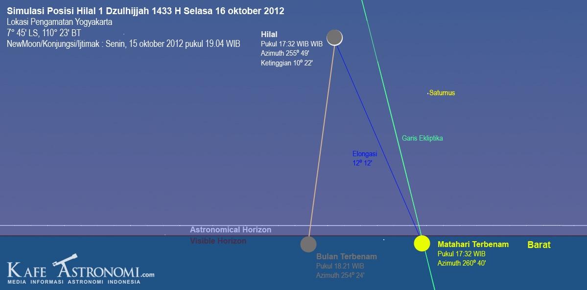 Simulasi Hilal 1 Dzulhijjah 1433 H. Credit Kafe Astronomi.com