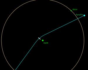 Gambar 3. Simulasi perlintasan-sangat dekat asteroid Apophis pada 13 April 2029 kelak, dimana profil orbit asteroid sedikit berubah selepas perlintasan ini. Lingkaran menunjukkan orbit Bulan, sementara lengkungan adalah jejak lintasan Apophis. Sumber : Marco Polo, 2007.