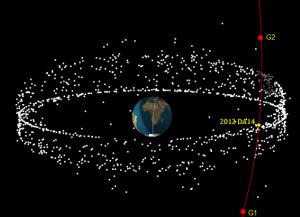 Gambar 2. Gambaran tiga dimensi posisi satelit-satelit aktif di orbit geostasioner dan geosinkron dibandingkan dengan orbit asteroid 2012 DA14. Titik G1 dan G2 pada orbit asteroid adalah titik setinggi 35.786 km dari permukaan Bumi. Saat melintas di antara titik G1 dan G2, asteroid 2012 DA14 bakal lebih rendah dibanding ketinggian orbit geostasioner dan geosinkron sehingga tidak akan berbenturan dengan salah satu satelit aktif di kawasan tersebut. Sumber: SatFlare, 2013.