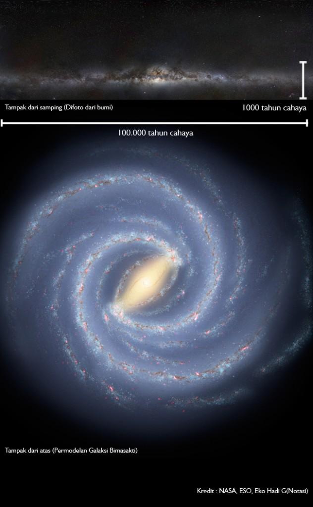 Diameter dan ketebalan galaksi bimasakti. Kredit : ESO, NASA, Eko Hadi G(Notasi)