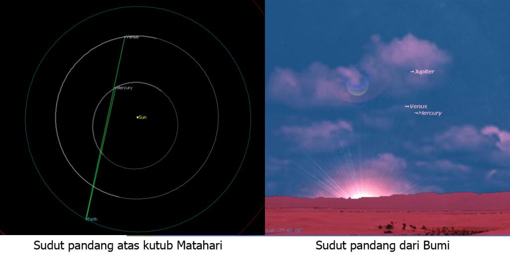 Sudut pandang dari atas kutub Matahari dan Sudut pandang dari permukaan Bumi. Sumber : Eko Hadi G, 2013.