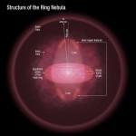 3 Dimensi Nebula Cincin diungkap oleh Teleskop Hubble