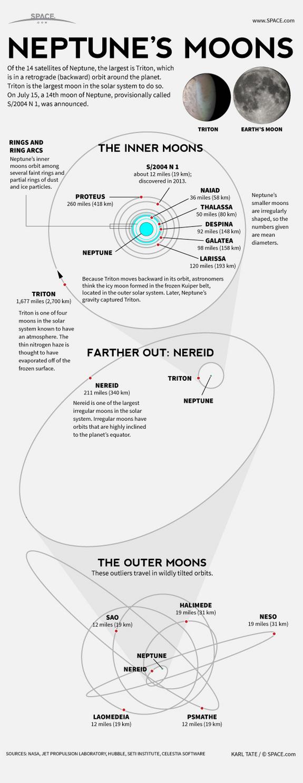Infografik S/2004 N 1. Sumber : Space.com