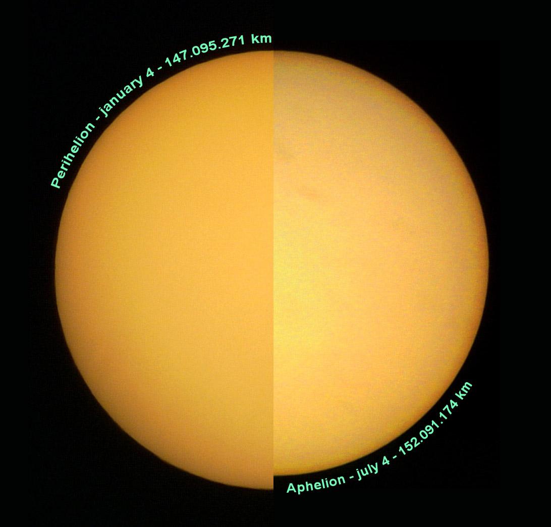 Perbandingan diameter cakram matahari saat bumi mencapai perihelion dan aphelion. Sumber : Enrique Luque Cervigón
