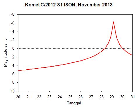 Gambar 6. Kurva prediksi magnitudo semu komet ISON sepanjang 20-30 November 2013. Garis putus-putus menunjukkan magnitudo semu 0. Sumber: Sudibyo, 2013 dengan data dari Starry Night & Seichi Yoshida.