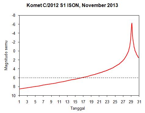 Gambar 5. Kurva prediksi magnitudo semu komet ISON sepanjang November 2013. Garis putus-putus menunjukkan ambang batas kemampuan mata manusia mengidentifikasi benda-benda langit dalam lingkungan yang betul-betul gelap. Sumber: Sudibyo, 2013 dengan data dari Starry Night & Seichi Yoshida.