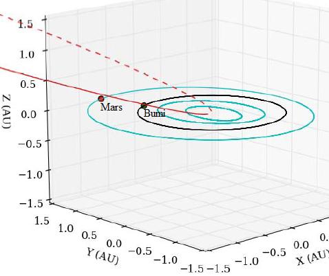 Gambar 3. Orbit komet ISON di antara planet-planet dalam di tata surya Garis merah tak terputus menunjukkan lintasan komet sebelum perihelionnya, sebaliknya garis putus-putus adalah lintasan pasca perihelion. Sumber: Kelley, 2013.