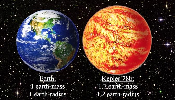 Ilustrasi perbandingan Bumi dengan eksoplanet Kepler 78-b. Kredit: David A. Aguilar (CfA)