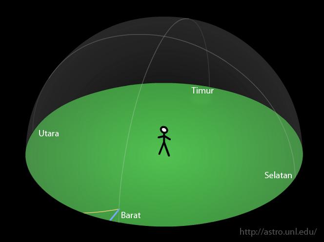 Tangan kanan menunjuk arah utara sedang tangan kiri menunjuk arah selatan. Arah barat adalah arah anda menghadap sedang arah timur adalah kebalikan dari arah anda menghadap. Sumber : AstroUNL dengan keterangan gambar Eko Hadi G.