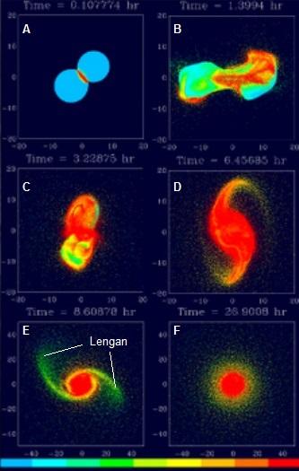 Gambar 2. Simulasi bagaimana proto-Bumi dihantam oleh proto-Theia dan apa yang selanjutnya terjadi hingga 29 jam kemudian. Nampak baik proto-Bumi maupun proto-Theia sudah berbentuk membulat tepat pada saat hantaman akbar terjadi (A). Namun dalam 1,3 jam kemudian, keduanya sontak meleler laksana telur pecah (B). 3 jam kemudian, gravitasi mulai berusaha menyatukan kembali seluruh material yang terpencar-pencar akibat hantaman (C). Sehingga dalam 6 jam pasca hantaman, material yang terpencar dari proto-Theia dan proto-Bumi mulai menyatu kembali dan melonjong, dengan sebagian diantaranya tersembur ke langit seiring tingginya energi (D). 8 jam pasca hantaman, proto-Bumi yang baru mulai terbentuk, namun semburan material ke langit di sekitar Bumi masih terjadi yang menampakkan bentuk 2 lengan (E). Material di dua lengan inilah yang kemudian membentuk dua Bulan. Gravitasi yang terus bekerja membuat proto-Bumi yang baru telah mulai membulat hanya dalam 29 jam pasca hantaman (E). Proto-Bumi yang baru kini dikelilingi oleh cincin pekat produk hantaman. Sumber: NASA Jet Propulsion Laboratory, 2014.