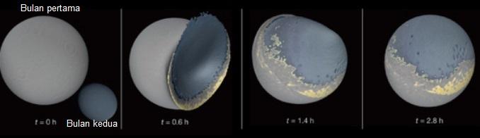 Gambar 3. Simulasi bagaimana kedua Bulan yang dimiliki proto-Bumi pasca hantaman akbar kembali menyatu sekitar 50 juta tahun setelah terjadinya hantaman akbar. Nampak tepat pada saat penyatuan akan terjadi, Bulan pertama sudah berbentuk membulat sementara Bulan kedua relatif lonjong. Saat Bulan kedua menghantam Bulan pertama, energinya tak cukup besar untuk memencarkan sebagian besar material Bulan pertama, sehingga Bulan kedua justru melekat (menyatu) dengan Bulan pertama. Dalam 1,4 jam pasca penyatuan, gravitasi terus bekerja sehingga bentuk Bulan yang baru mulai membulat. Penyatuan ini boleh dikata telah usai hanya dalam 2,8 jam kemudian, saat Bulan yang baru telah hadir dan benar-benar bulat. Material yang melekat dari Bulan kedua membentuk apa yang kita kenal sebagai sisi jauh Bulan. Sumber: NASA Jet Propulsion Laboratory, 2014.