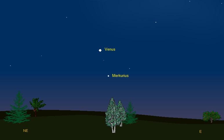Gambar 1. Venus dan Merkurius di tengah gelimang cahaya fajar di langit timur 21 Juli 2014, setengah jam sebelum Matahari terbit. Disimulasikan dengan Starry Night untuk kota Kebumen, Kabupaten Kebumen (Jawa Tengah). NE : timur laut, E : timur. Sumber: Sudibyo, 2014 dengan basis Starry Night.
