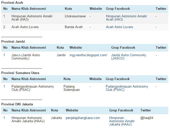 Daftar nama klub astronomi Indonesia