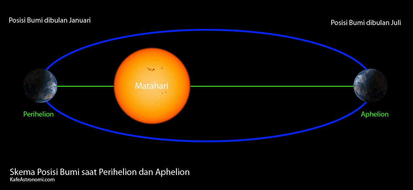 Posisi Bumi saat mencapai titik orbit terdekat (Perihelion) dan titik orbit terjauh (aphelin) dari Matahari. Sumber : KafeAstronomi.com 2015