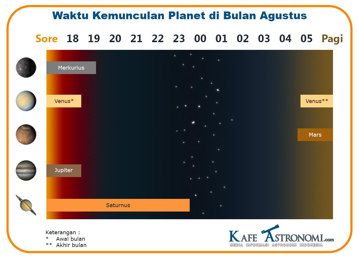 Waktu Kemunculan Planet Bulan Agustus