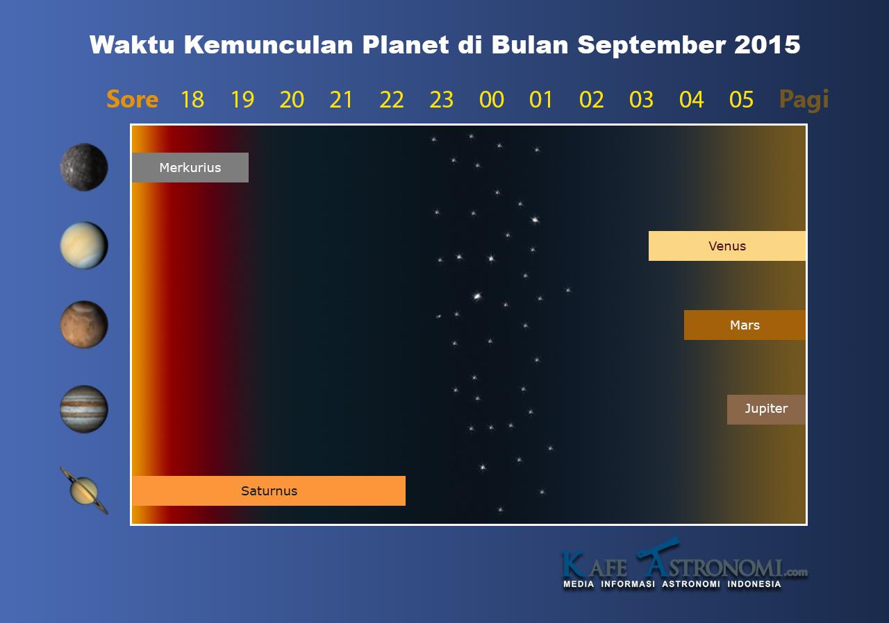 Planet Bulan September