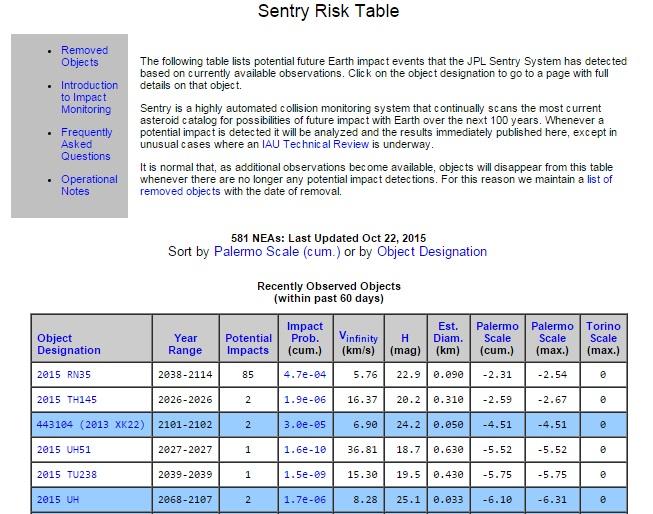Gambar 3. Tampilan Sentry Risk Table, tabel dinamik otomatik dari NASA Near Earth Object Program yang memuat daftar asteroid-asteroid berpotensi bahaya dengan nilai probabilitas menumbuk Bumi di atas nol untuk jangka waktu 100 tahun ke depan. Tabel tersebut dapat dilihat dengan meng-klik gambar di atas. Sumber: NASA, 2015.