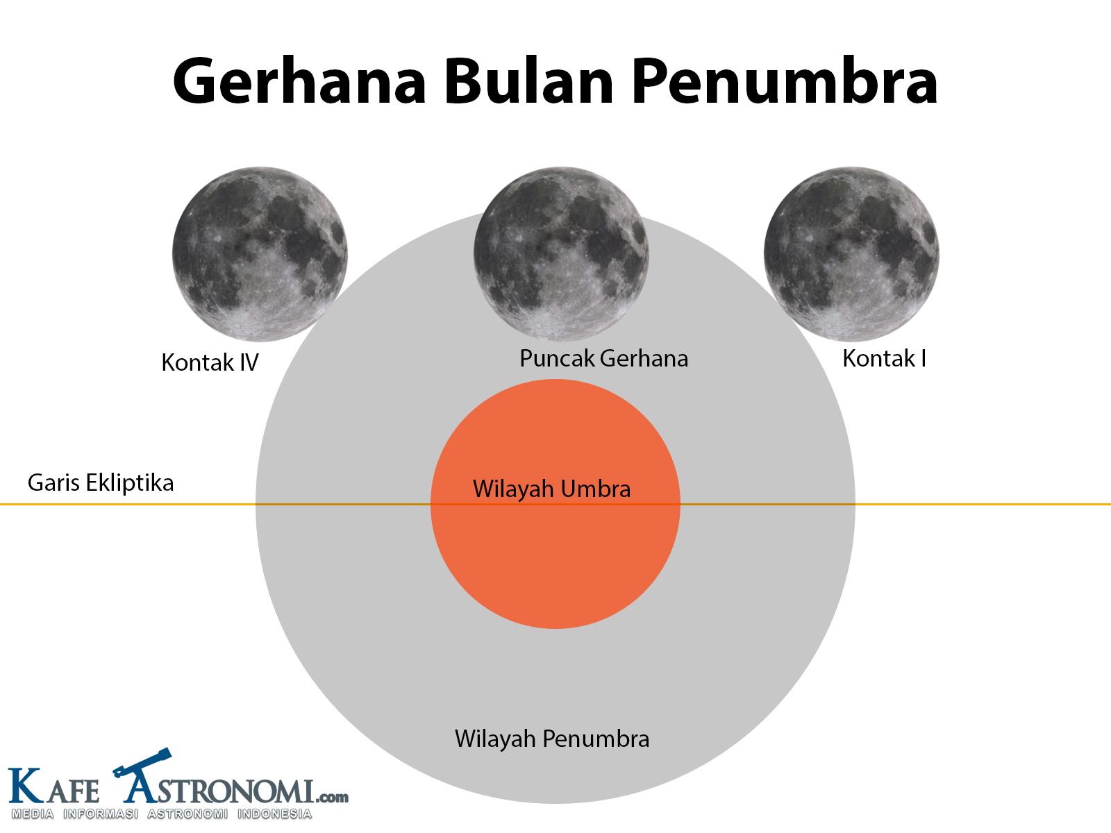 Skema Bulan memasuki wilayah gelap kabur atau wilayah penumbra. Kredit : KafeAstronomi.com