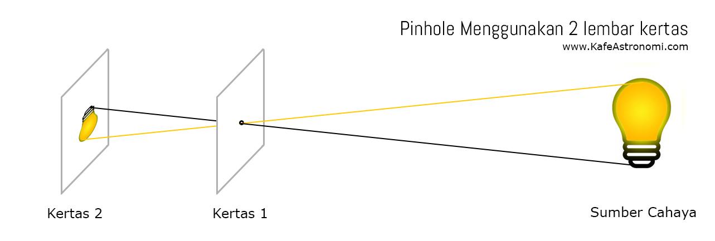 Skema pembuatan pinhole menggunakan 2 lembar kertas. Kredit : KafeAstronomi.com
