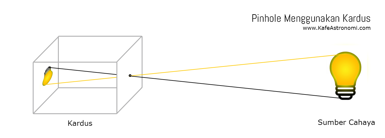 Skema pembuatan pinhole menggunakan kardus. Kredit : KafeAstronomi.com