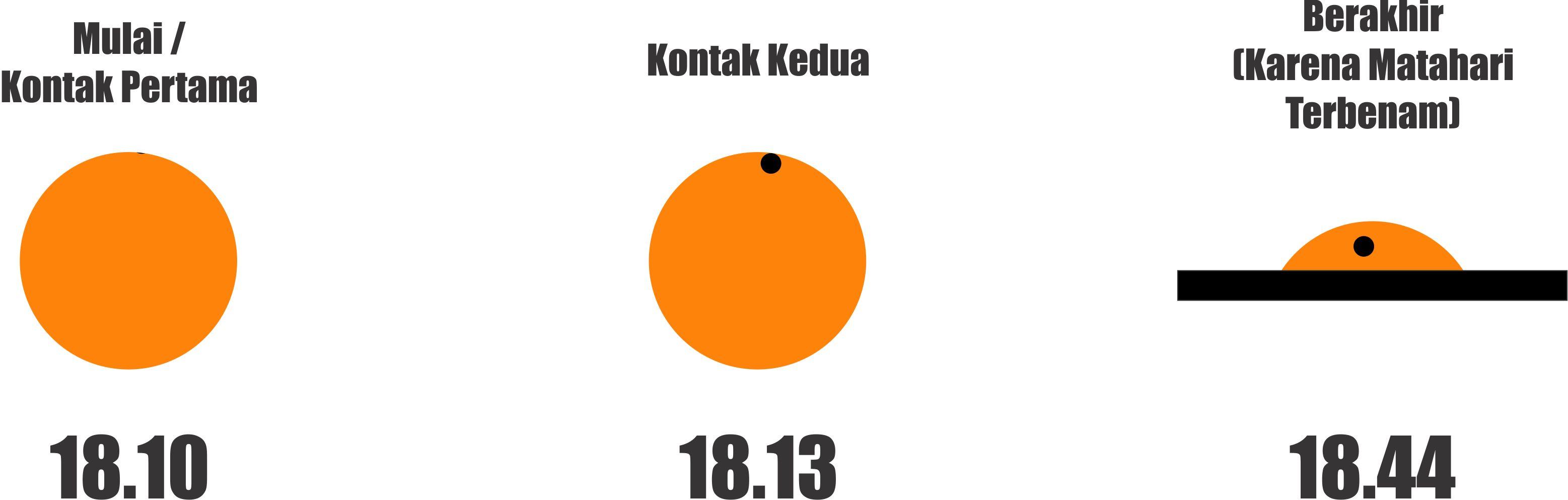 Fase Transit Merkurius dengan waktu lokal Banda Aceh.