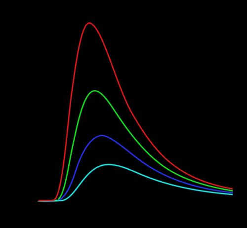 Gambar 3.5: dua dimensi tempat dari spektrum sebuah benda hitam dengan suhu yang berbeda.Credit: Wikipedia