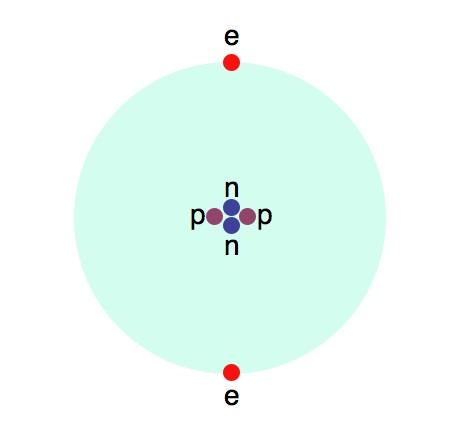 Gambar 3.7: Atom helium dengan neutron, proton, dan elektron