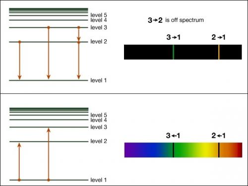 Gambar 3.8: Tingkatan energi elektron pada model Bohr