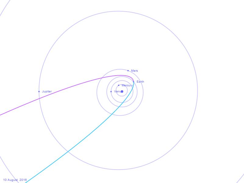 Diagram Orbit Komet 109P Swift-Tuttle