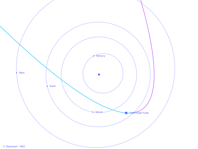Gambar Orbit Komet 109P/Swift-Tuttle pada Saat Perihelion. Kredit : http://cometbase.net