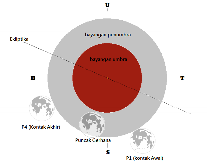 Gerhana bulan penumbra diawali dengan kontak awal penumbra (P1) dan langsung ke tahap kontak akhir penumbra (P4) tanpa menyentuh bayangan umbra sama sekali. Sumber: eclipse.gsfc.nasa.gov