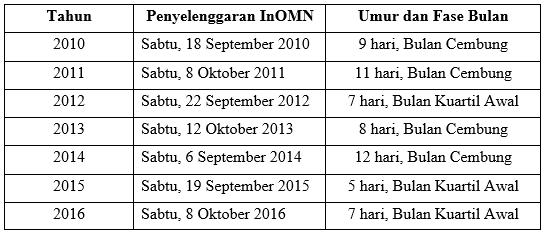 Jadwal InOMN dari tahun 2010 sampai tahun 2016 beserta umur dan fase Bulan.