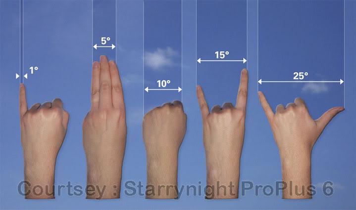 Astronomy With Hand Kafe Astronomi Com