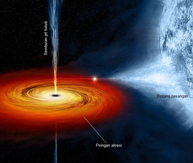 Bintang Tersembunyi di Pusat Galaksi Bima Sakti | Kafe ...